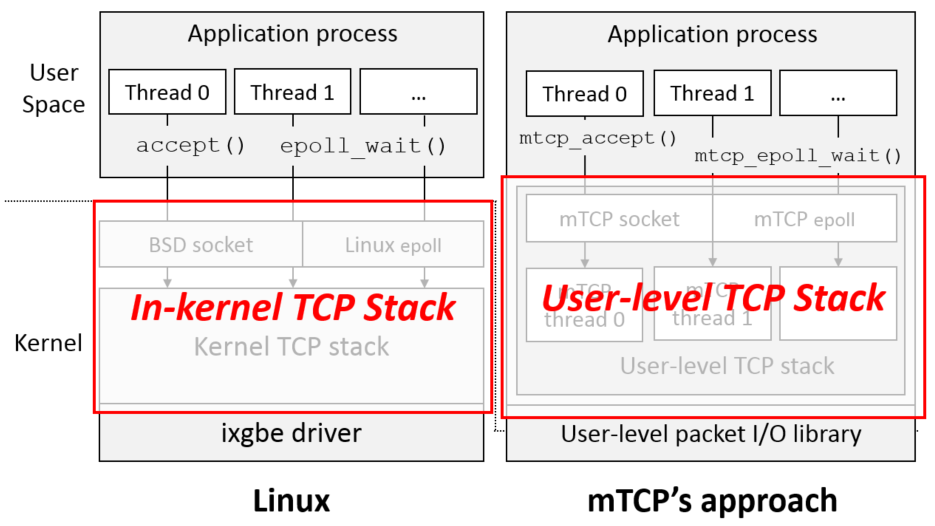 mTCP - Scalable User-level TCP Stack